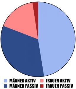 Statistik: Männer zu Frauen